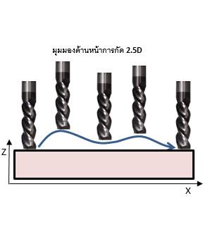 MINI CNC ใช้ดอกแกะ (End Mill) 2.5D